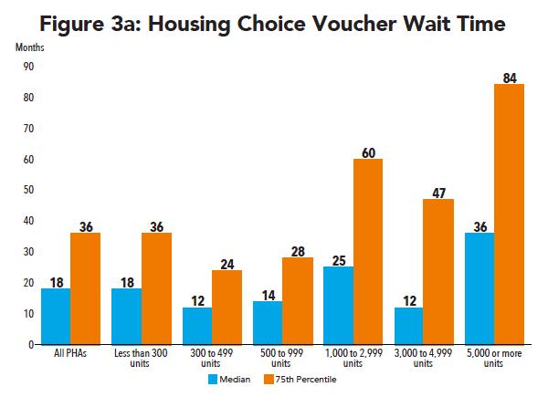 Investors Council Recap: Vouchers in the New Housing Market