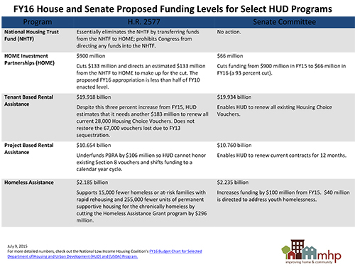 Sequestration Compliance Forces Drastic Cuts in Proposed 2016 HUD