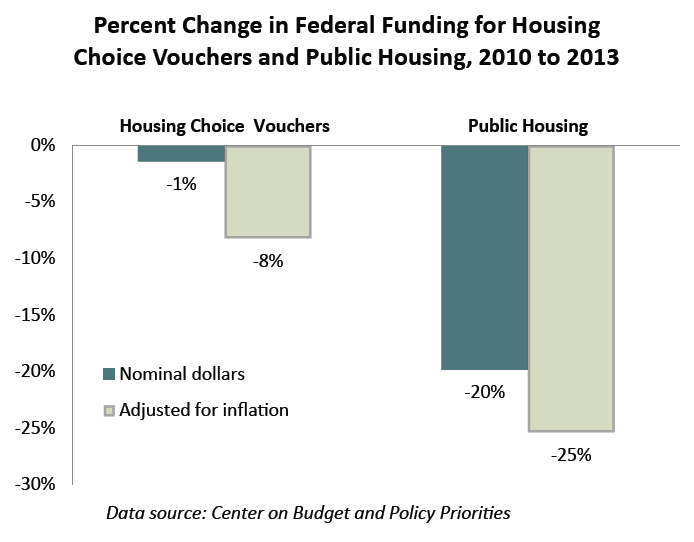 Percent Change in Federal Funding for Housing